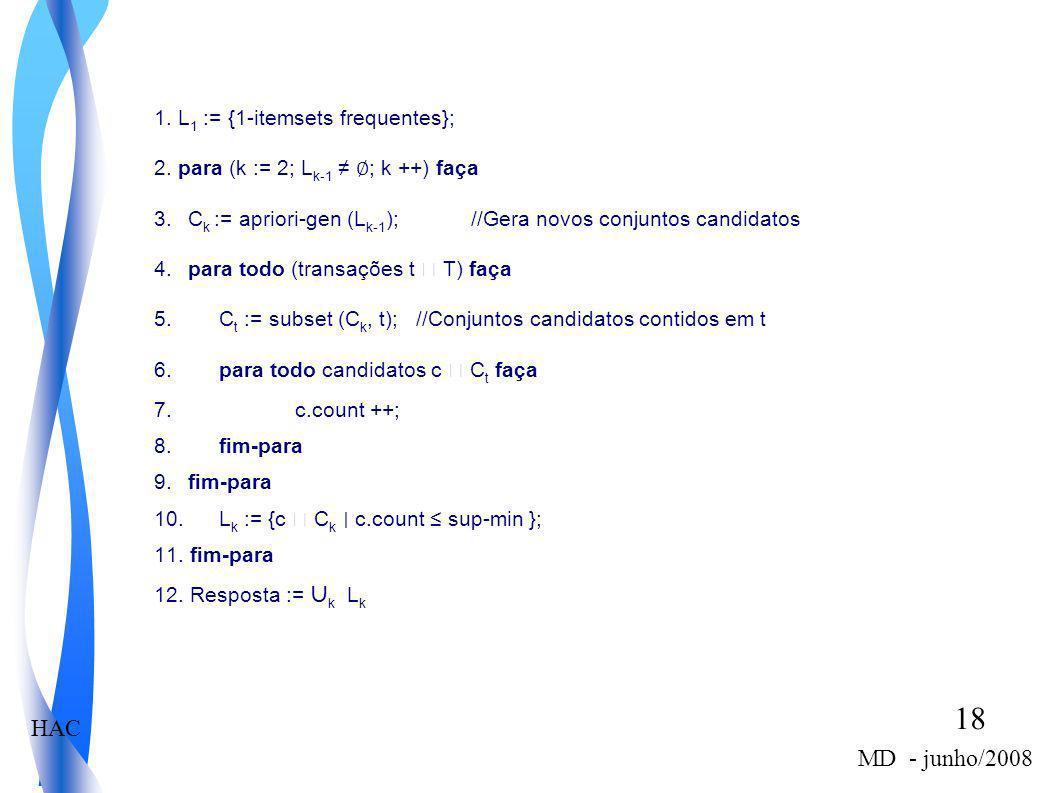HAC 18 MD - junho/2008 1. L 1 := {1-itemsets frequentes}; 2. para (k := 2; L k-1 ; k ++) faça 3. C k := apriori-gen (L k-1 ); //Gera novos conjuntos c