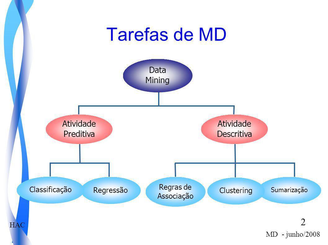 HAC 2 MD - junho/2008 Tarefas de MD Data Mining Atividade Descritiva Sumarização Regras de Associação Clustering Atividade Preditiva RegressãoClassifi
