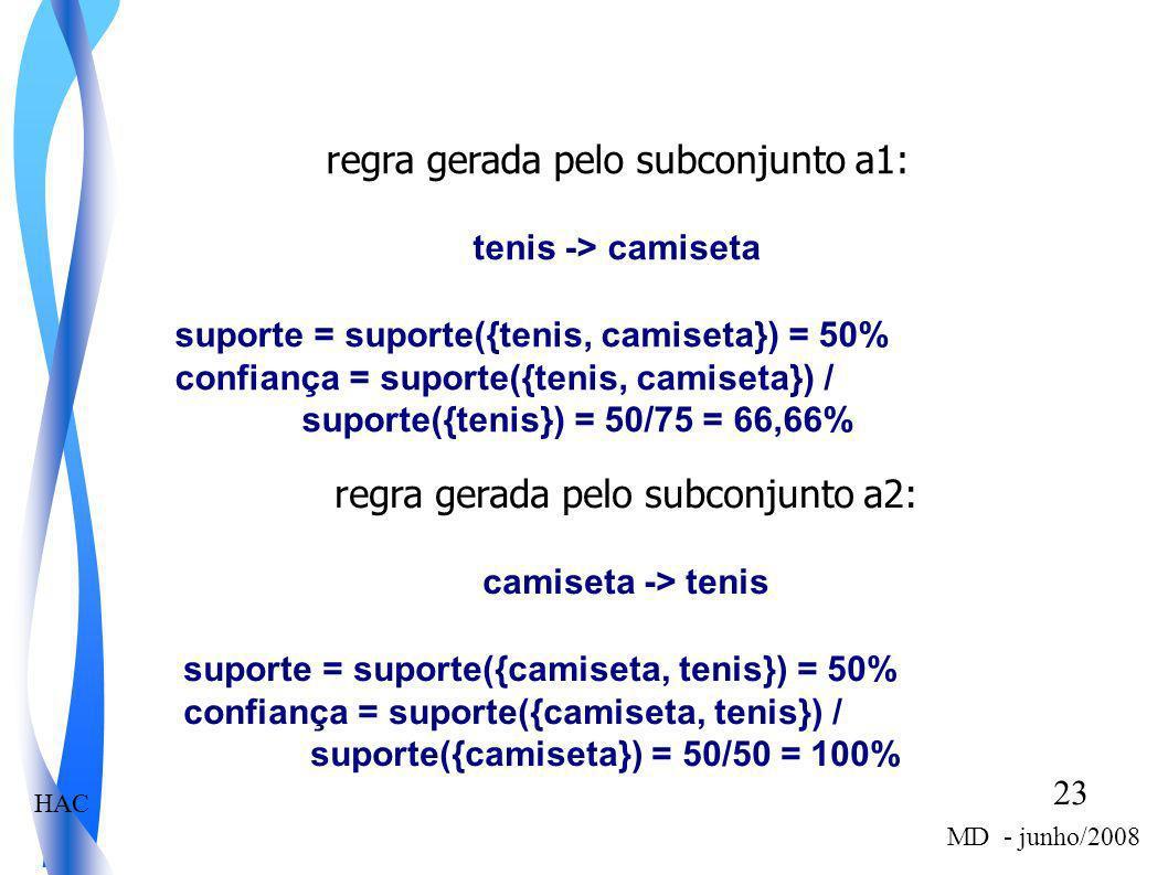 HAC 23 MD - junho/2008 regra gerada pelo subconjunto a1: tenis -> camiseta suporte = suporte({tenis, camiseta}) = 50% confiança = suporte({tenis, cami