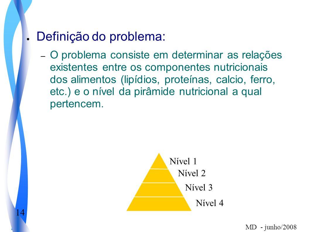 14 MD - junho/2008 Definição do problema: – O problema consiste em determinar as relações existentes entre os componentes nutricionais dos alimentos (lipídios, proteínas, calcio, ferro, etc.) e o nível da pirâmide nutricional a qual pertencem.