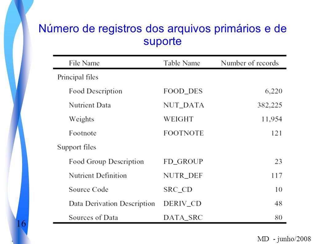16 MD - junho/2008 Número de registros dos arquivos primários e de suporte