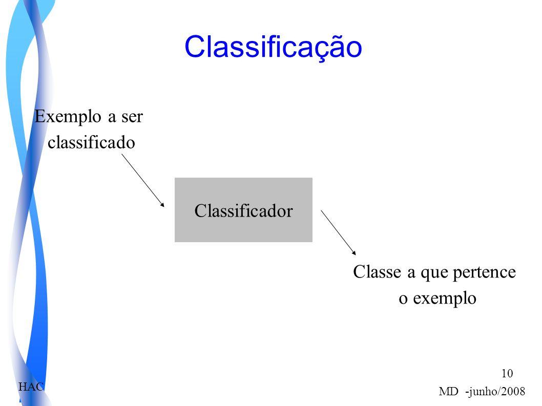 HAC MD -junho/2008 10 Classificação Classificador Exemplo a ser classificado Classe a que pertence o exemplo