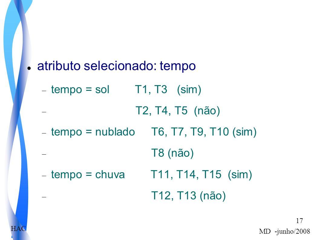 HAC MD -junho/2008 17 atributo selecionado: tempo tempo = sol T1, T3 (sim) T2, T4, T5 (não) tempo = nublado T6, T7, T9, T10 (sim) T8 (não) tempo = chuva T11, T14, T15 (sim) T12, T13 (não)