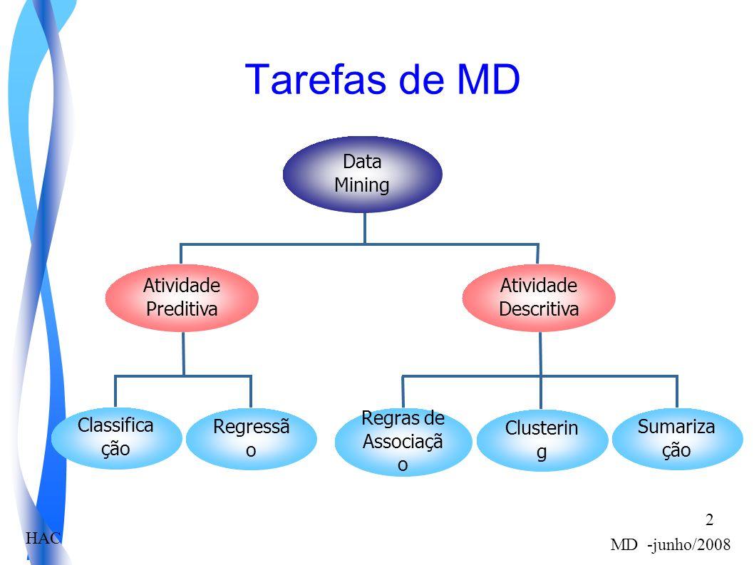 HAC MD -junho/2008 2 Tarefas de MD Data Mining Atividade Descritiva Sumariza ção Regras de Associaçã o Clusterin g Atividade Preditiva Regressã o Classifica ção