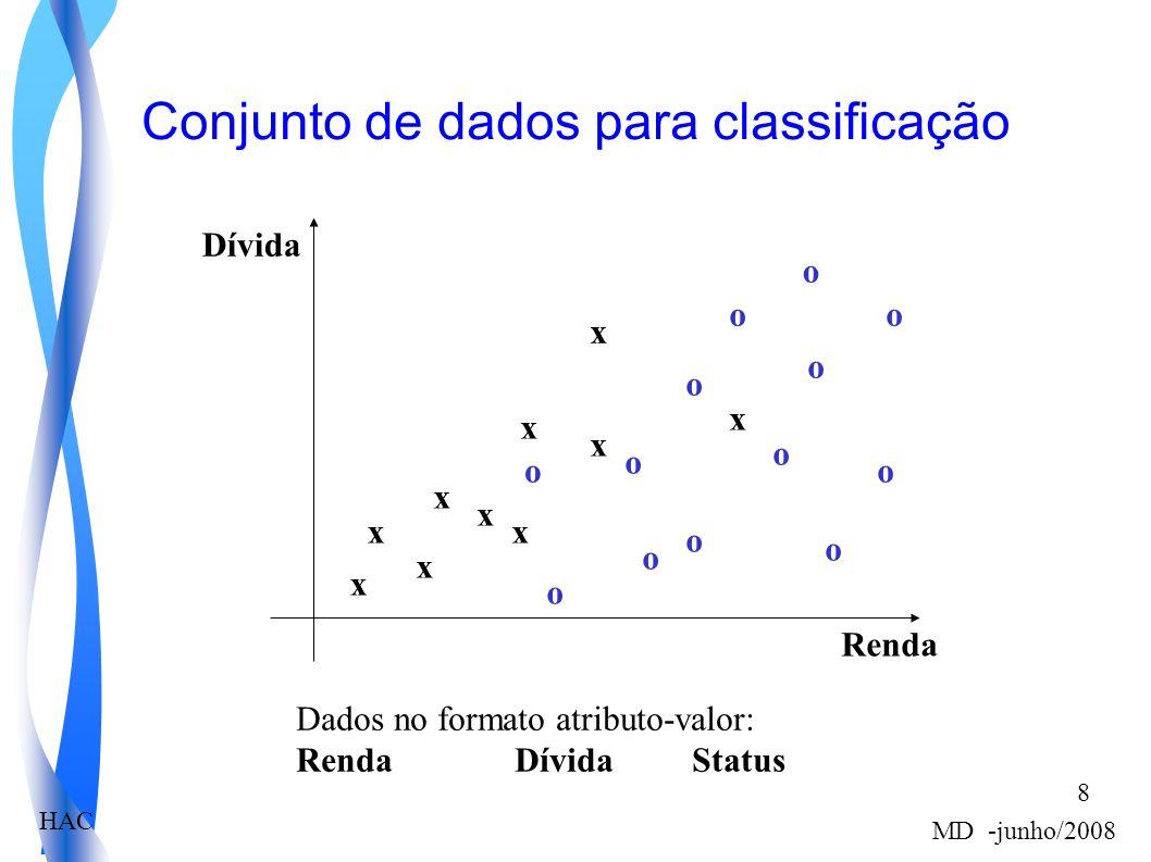 HAC MD -junho/2008 8 Conjunto de dados para classificação x x x x x x x x x x o o o o o o o o o o o o o Renda Dívida Dados no formato atributo-valor: Renda Dívida Status