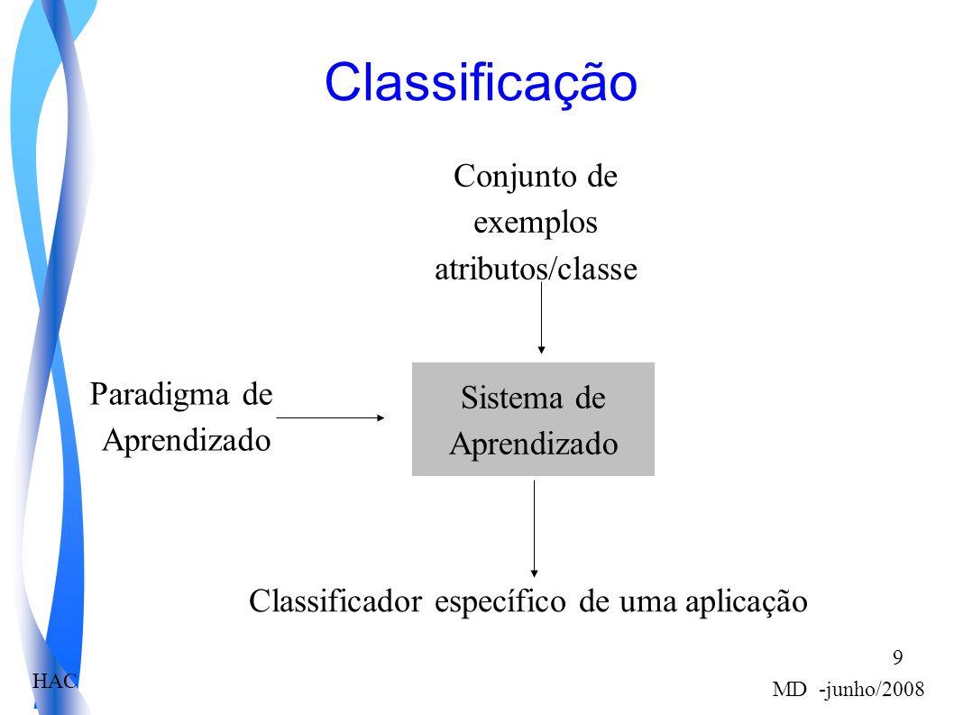 HAC MD -junho/2008 9 Classificação Sistema de Aprendizado Paradigma de Aprendizado Conjunto de exemplos atributos/classe Classificador específico de uma aplicação