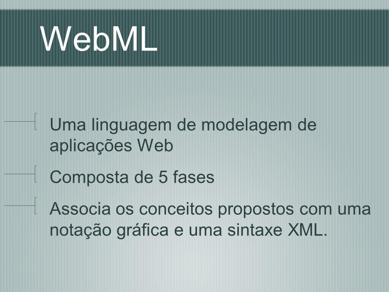 WebML Uma linguagem de modelagem de aplicações Web Composta de 5 fases Associa os conceitos propostos com uma notação gráfica e uma sintaxe XML.