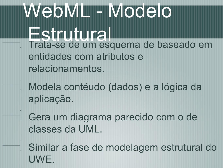 WebML - Modelo Estrutural Trata-se de um esquema de baseado em entidades com atributos e relacionamentos. Modela contéudo (dados) e a lógica da aplica