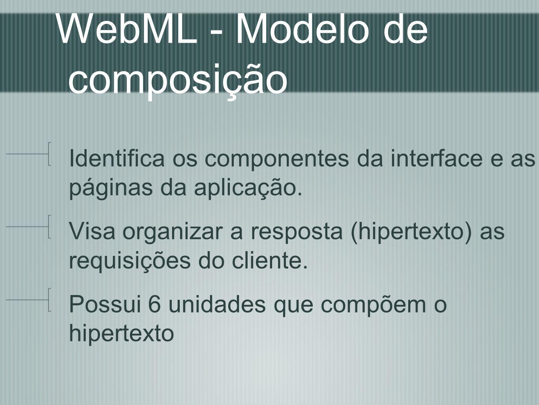 WebML - Modelo de composição Identifica os componentes da interface e as páginas da aplicação. Visa organizar a resposta (hipertexto) as requisições d
