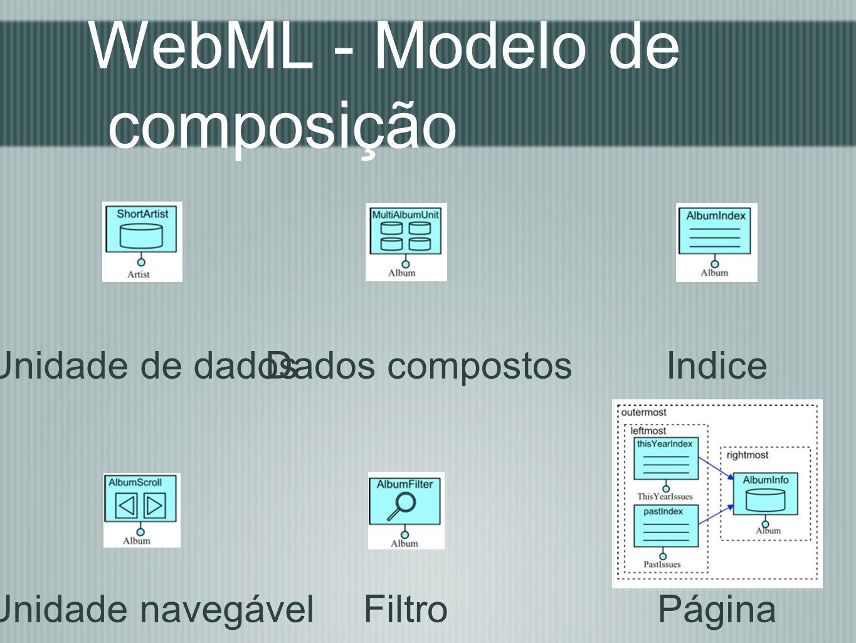 WebML - Modelo de composição Unidade de dadosDados compostosIndice Unidade navegávelFiltroPágina