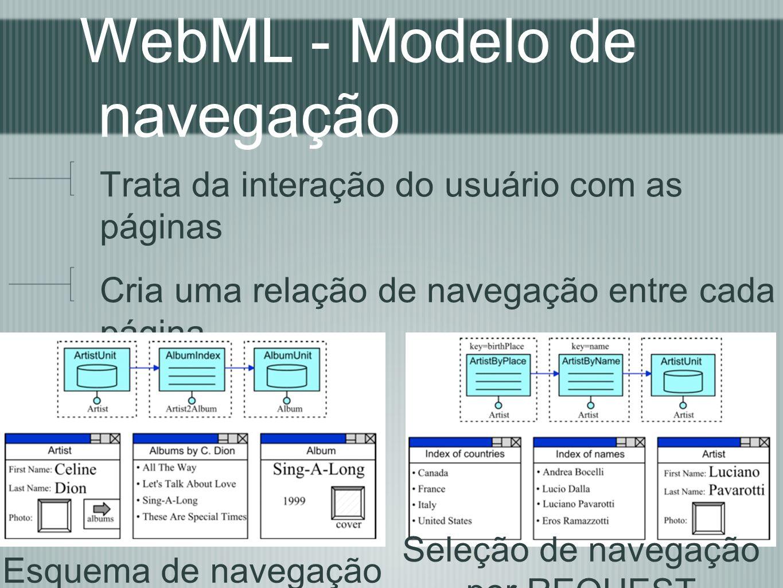 WebML - Modelo de navegação Trata da interação do usuário com as páginas Cria uma relação de navegação entre cada página Esquema de navegação Seleção