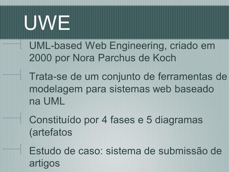 UWE UML-based Web Engineering, criado em 2000 por Nora Parchus de Koch Trata-se de um conjunto de ferramentas de modelagem para sistemas web baseado na UML Constituído por 4 fases e 5 diagramas (artefatos Estudo de caso: sistema de submissão de artigos
