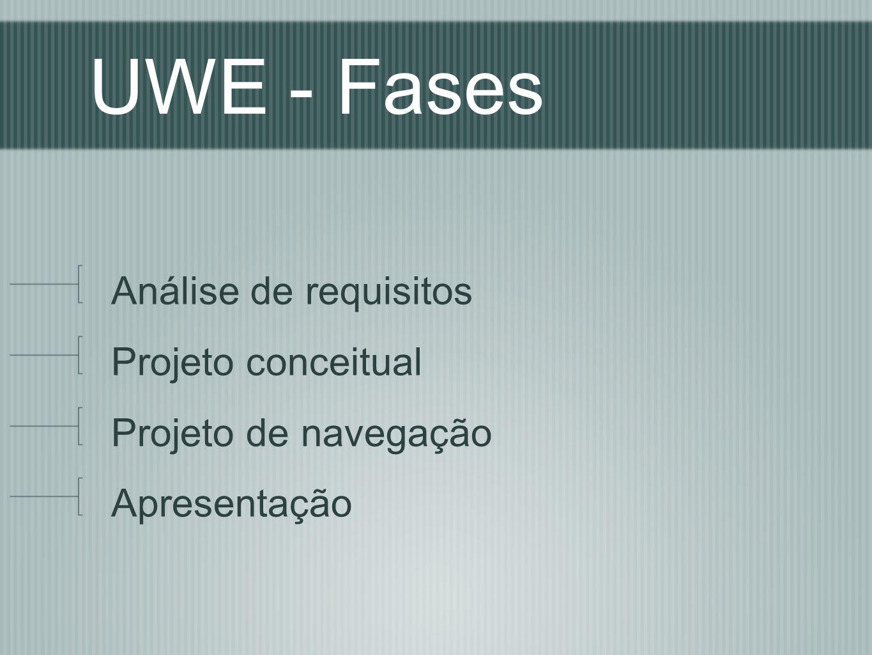 UWE - Artefatos Modelo de casos de uso Modelo conceitual Modelo espacial de navegação Modelo de navegação estrutural Modelo de apresentação