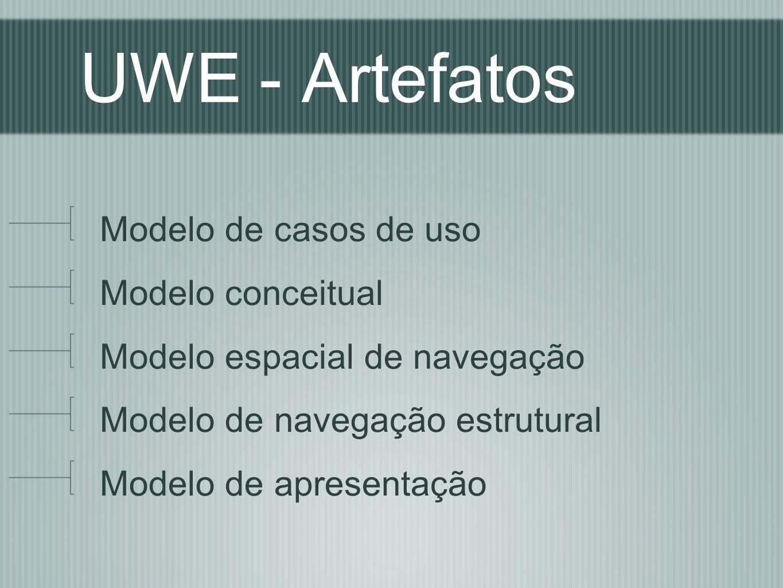 WebML - Modelo de composição Identifica os componentes da interface e as páginas da aplicação.