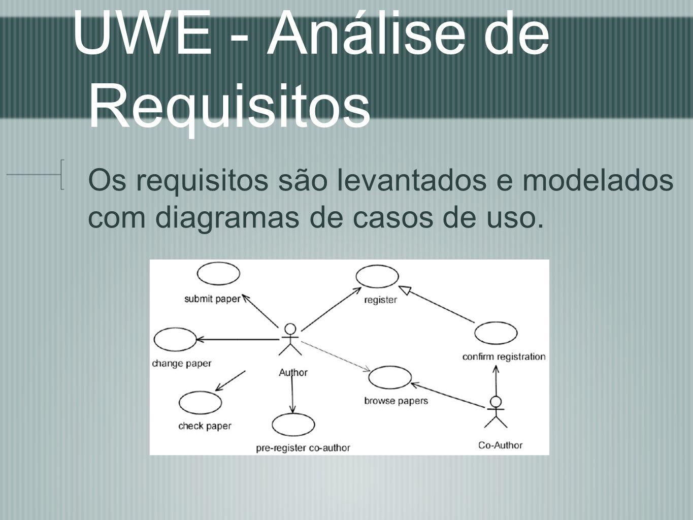 UWE - Análise de Requisitos Os requisitos são levantados e modelados com diagramas de casos de uso.