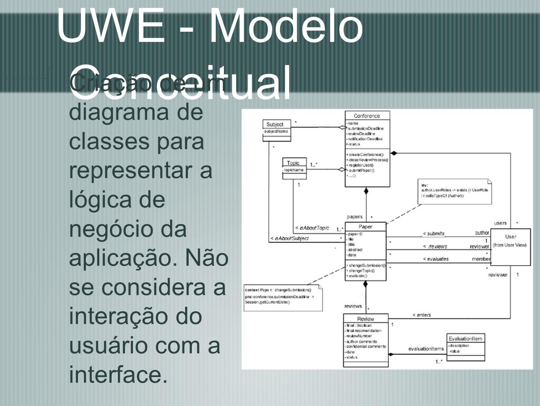 UWE - Modelo Conceitual Criação de um diagrama de classes para representar a lógica de negócio da aplicação. Não se considera a interação do usuário c