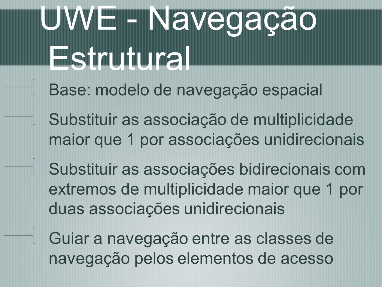 UWE - Navegação Estrutural Base: modelo de navegação espacial Substituir as associação de multiplicidade maior que 1 por associações unidirecionais Su