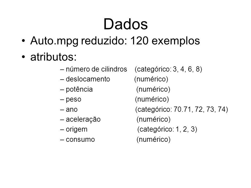 Dados Auto.mpg reduzido: 120 exemplos atributos: –número de cilindros (categórico: 3, 4, 6, 8) –deslocamento (numérico) –potência (numérico) –peso (numérico) –ano (categórico: 70.71, 72, 73, 74) –aceleração (numérico) –origem (categórico: 1, 2, 3) –consumo (numérico)