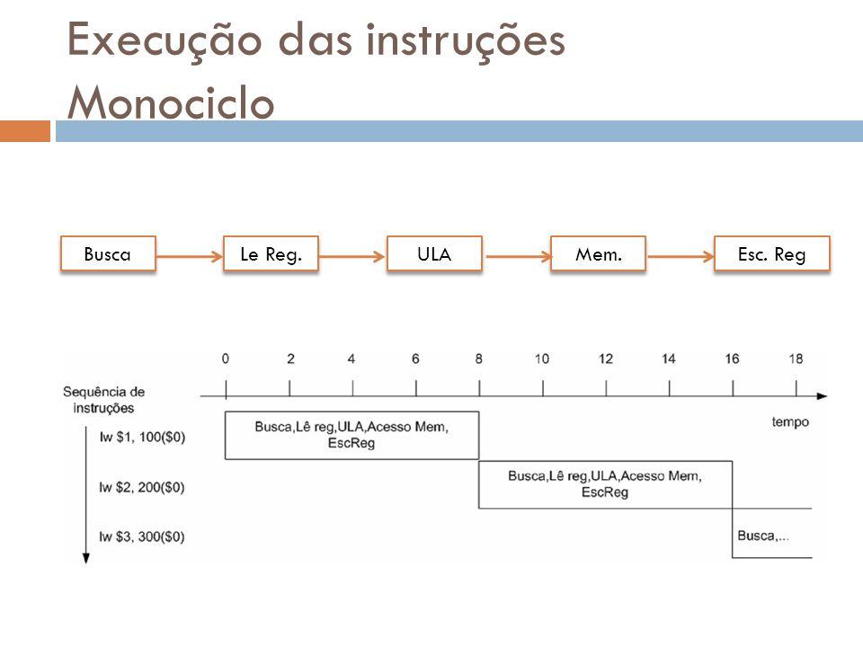 Execução das instruções Monociclo Busca Le Reg. Mem. ULA Esc. Reg