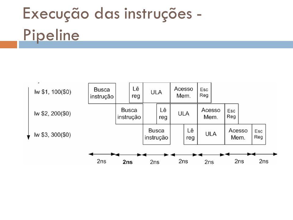 Execução das instruções - Pipeline