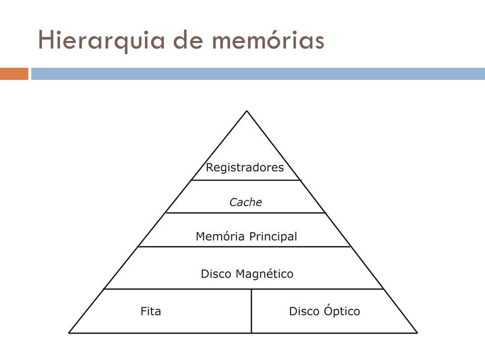 Hierarquia de memórias
