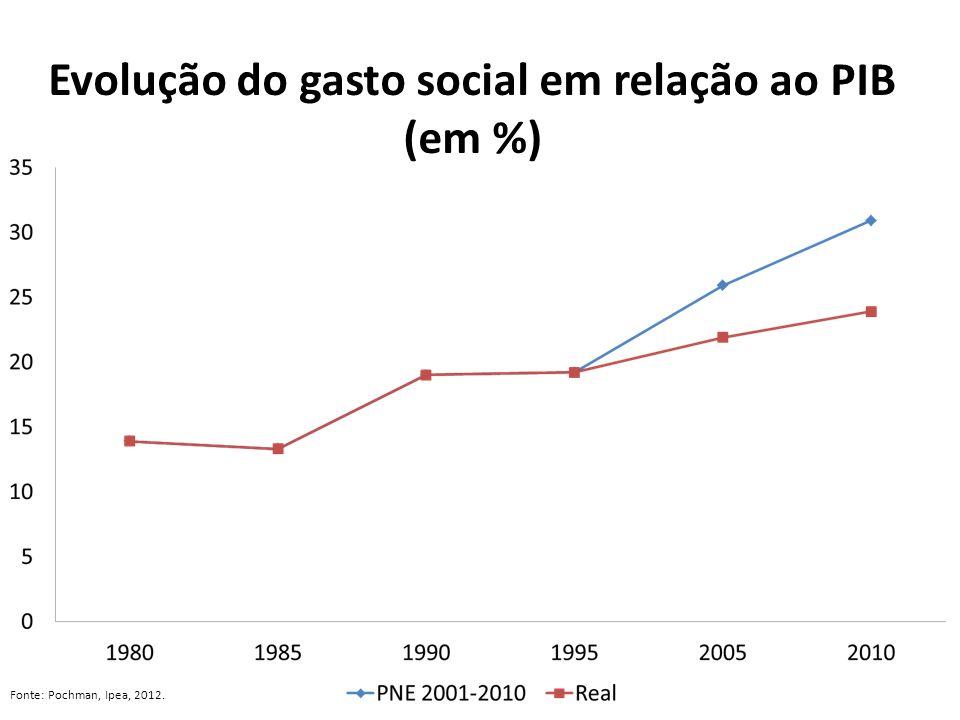 Evolução do gasto social em relação ao PIB (em %) Fonte: Pochman, Ipea, 2012.