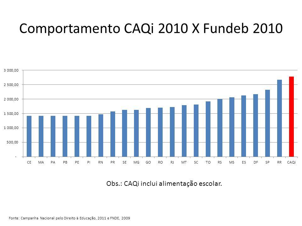 Comportamento CAQi 2010 X Fundeb 2010 Fonte: Campanha Nacional pelo Direito à Educação, 2011 e FNDE, 2009 Obs.: CAQi inclui alimentação escolar.