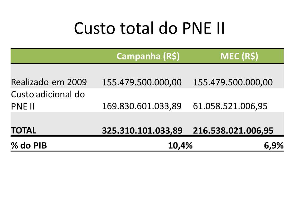 Custo total do PNE II Campanha (R$) MEC (R$) Realizado em 2009 155.479.500.000,00 Custo adicional do PNE II 169.830.601.033,89 61.058.521.006,95 TOTAL