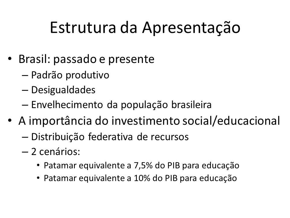 Estrutura da Apresentação Brasil: passado e presente – Padrão produtivo – Desigualdades – Envelhecimento da população brasileira A importância do inve