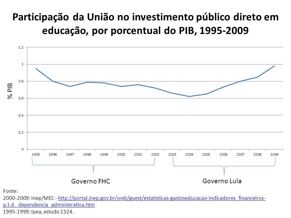 Participação da União no investimento público direto em educação, por porcentual do PIB, 1995-2009 Fonte: 2000-2009: Inep/MEC - http://portal.inep.gov