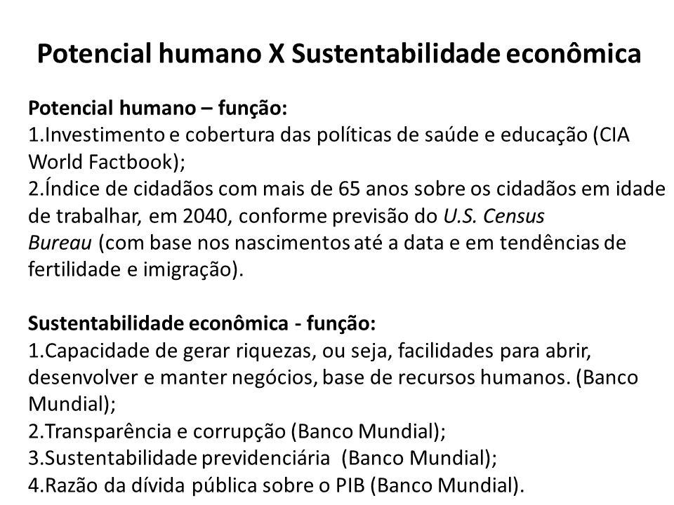 Potencial humano – função: 1.Investimento e cobertura das políticas de saúde e educação (CIA World Factbook); 2.Índice de cidadãos com mais de 65 anos