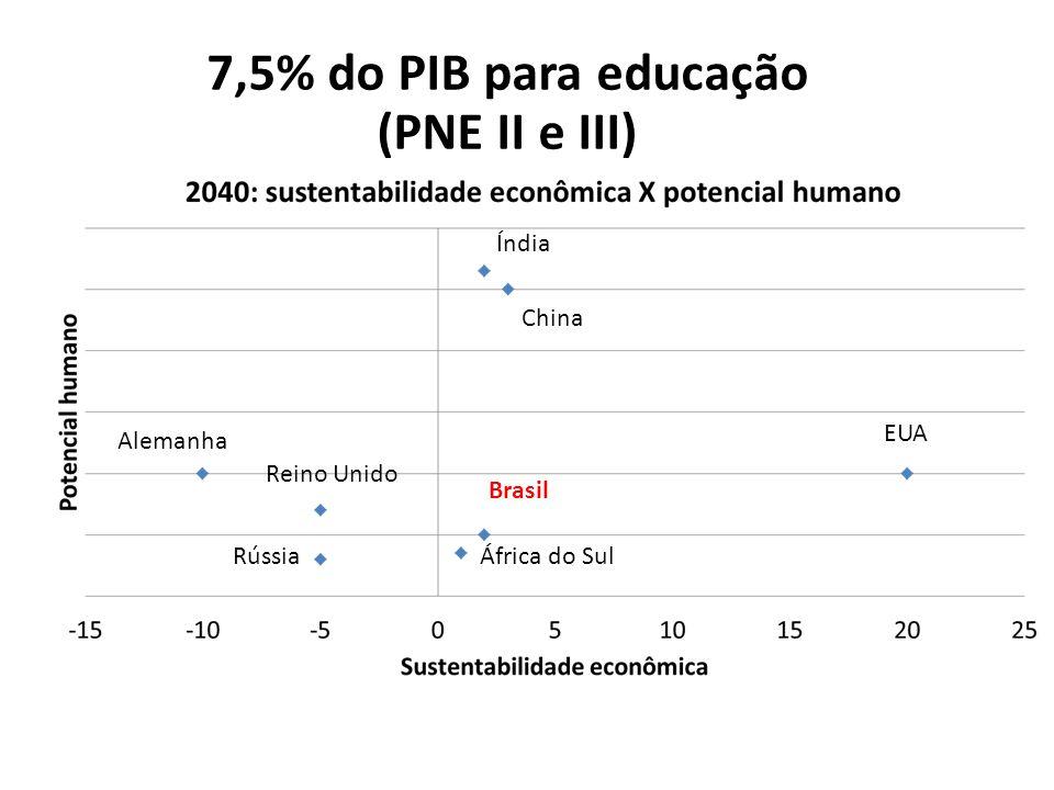 Brasil China Índia África do SulRússia EUA 7,5% do PIB para educação (PNE II e III) Alemanha Reino Unido