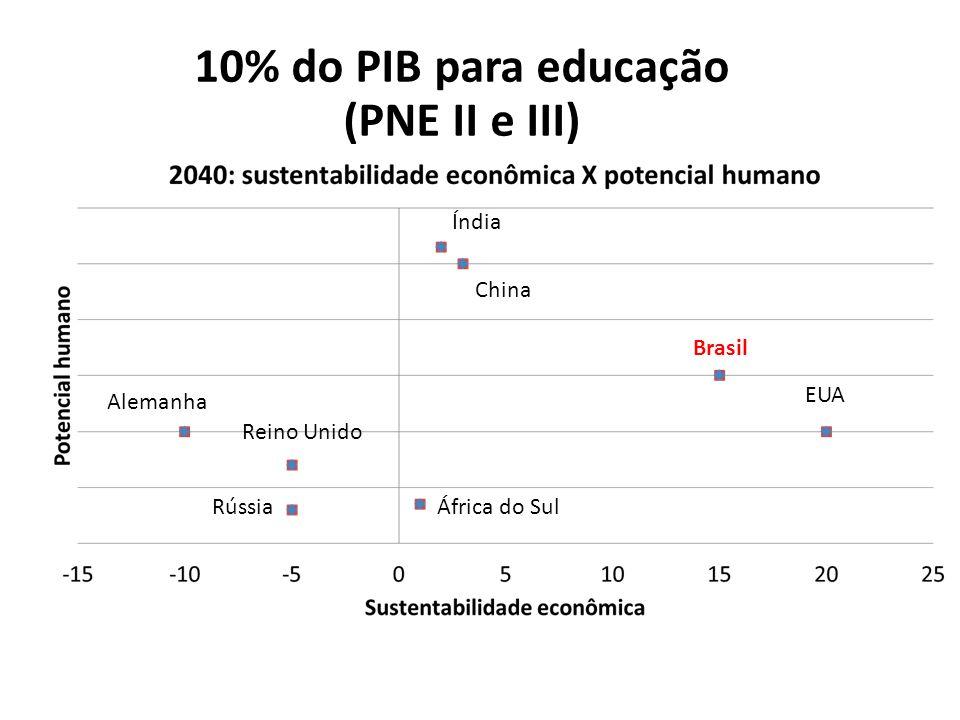 Brasil China Índia África do SulRússia EUA 10% do PIB para educação (PNE II e III) Alemanha Reino Unido