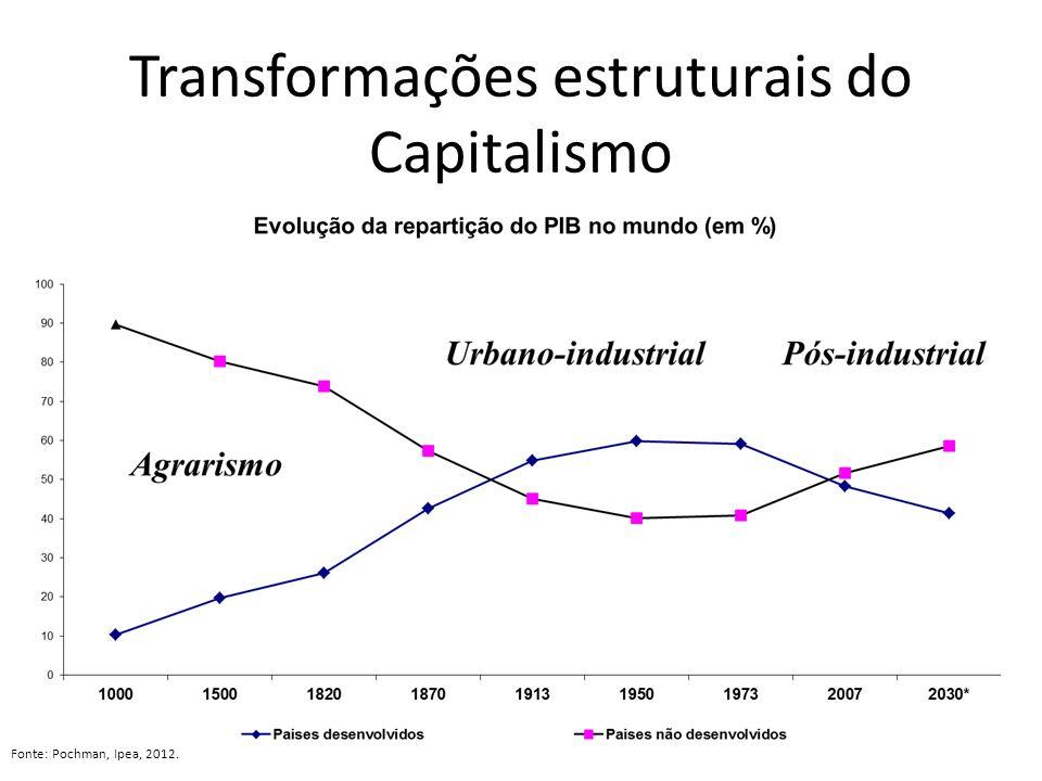 Transformações estruturais do Capitalismo Fonte: Pochman, Ipea, 2012.