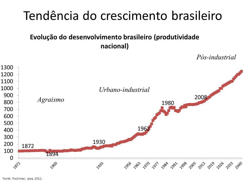 Tendência do crescimento brasileiro Fonte: Pochman, Ipea, 2012.