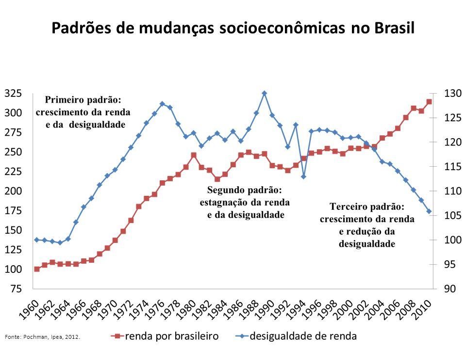 Alta capacidade de arrecadação da União Fonte: CDES, 2010 – Elaboração Luiz Araújo.