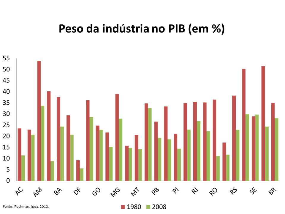 Peso da indústria no PIB (em %) Fonte: Pochman, Ipea, 2012.