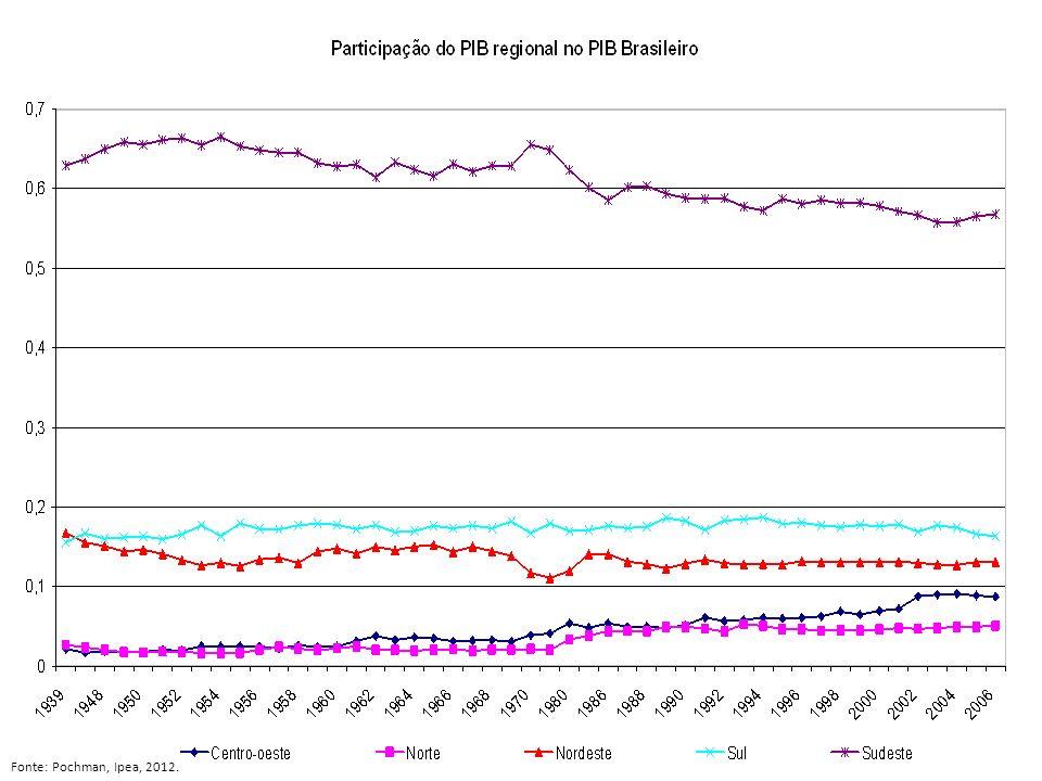 Participação da União no investimento público direto em educação, por porcentual do PIB, 1995-2009 Fonte: 2000-2009: Inep/MEC - http://portal.inep.gov.br/web/guest/estatisticas-gastoseducacao-indicadores_financeiros- p.t.d._dependencia_administrativa.htmhttp://portal.inep.gov.br/web/guest/estatisticas-gastoseducacao-indicadores_financeiros- p.t.d._dependencia_administrativa.htm 1995-1999: Ipea, estudo 1324.