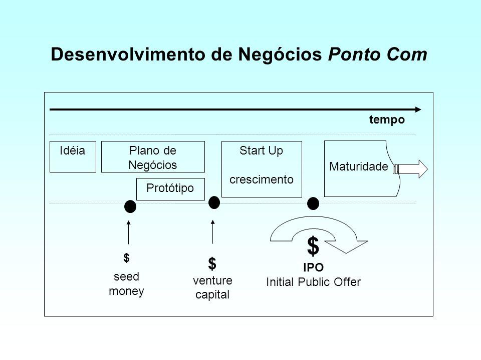 Seed Money Incubadoras de empresas –ParqTec Incubadoras de negócios ponto com –Idea, U$3 mi, www.liquidando.com.br –NotCom, U$18 mi –Invent, www.ole.c