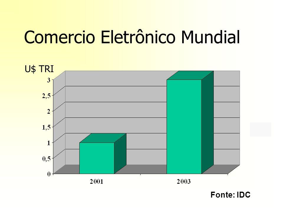 Desenvolvimento de Negócios em Tecnologia da Informação e e-Business Roberto Ferrari XI SEMAC, novembro de 2000