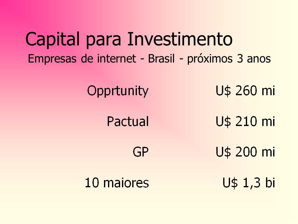 América Latina Número de usuários: de 5 mi (99) para 19 mi (2003) espaço para crescimento continuará grande IDC U$ BI