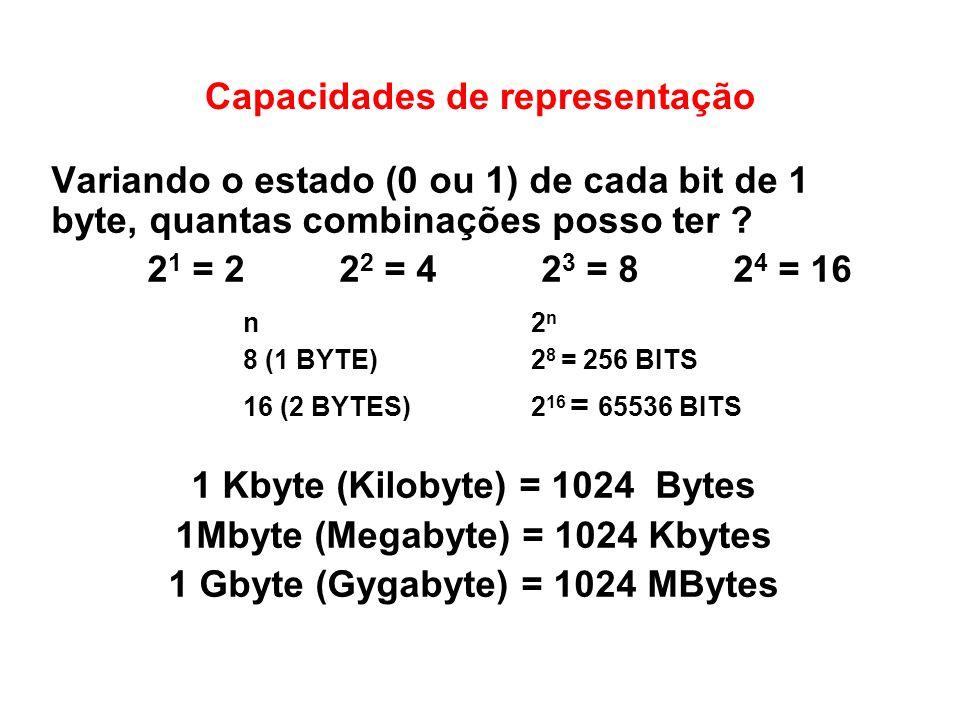 Capacidades de representação Variando o estado (0 ou 1) de cada bit de 1 byte, quantas combinações posso ter ? 2 1 = 2 2 2 = 4 2 3 = 8 2 4 = 16 n2 n 8