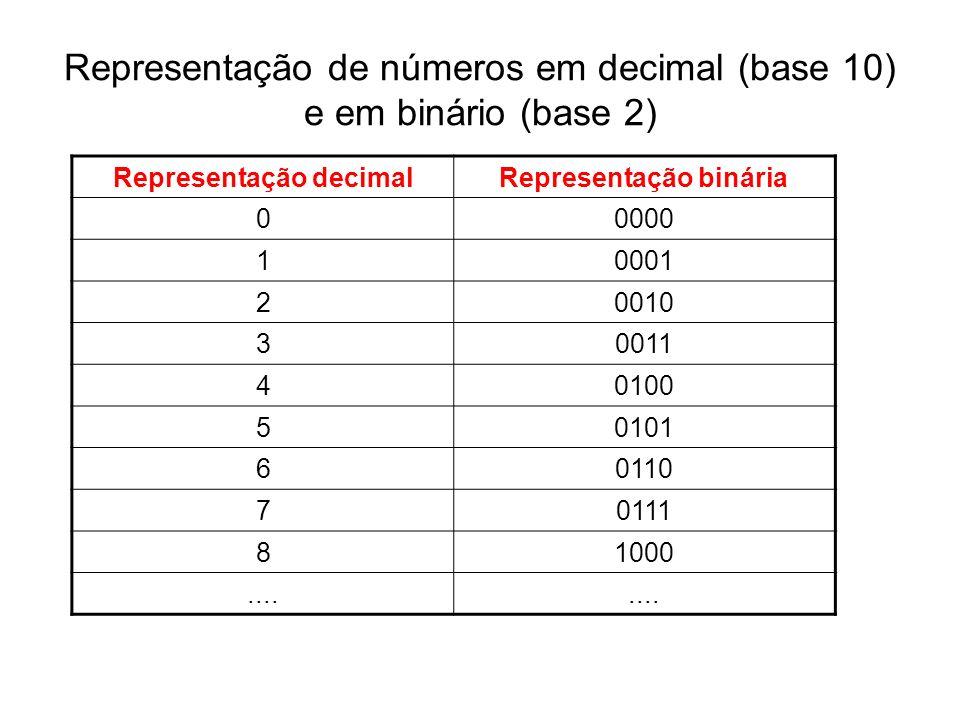 Conversão binário-decimal e decimal-binário binário --> decimal 1101 = (2 3 * 1) + (2 2 * 1) + (2 1 * 0) + ( 2 0 * 1) = 8 + 4 + 0 + 1 = 13 decimal --> binário 13 2 1 6 2 032 112 10 resposta = restos das divisões sucessivas por 2, na ordem inversa => 1101