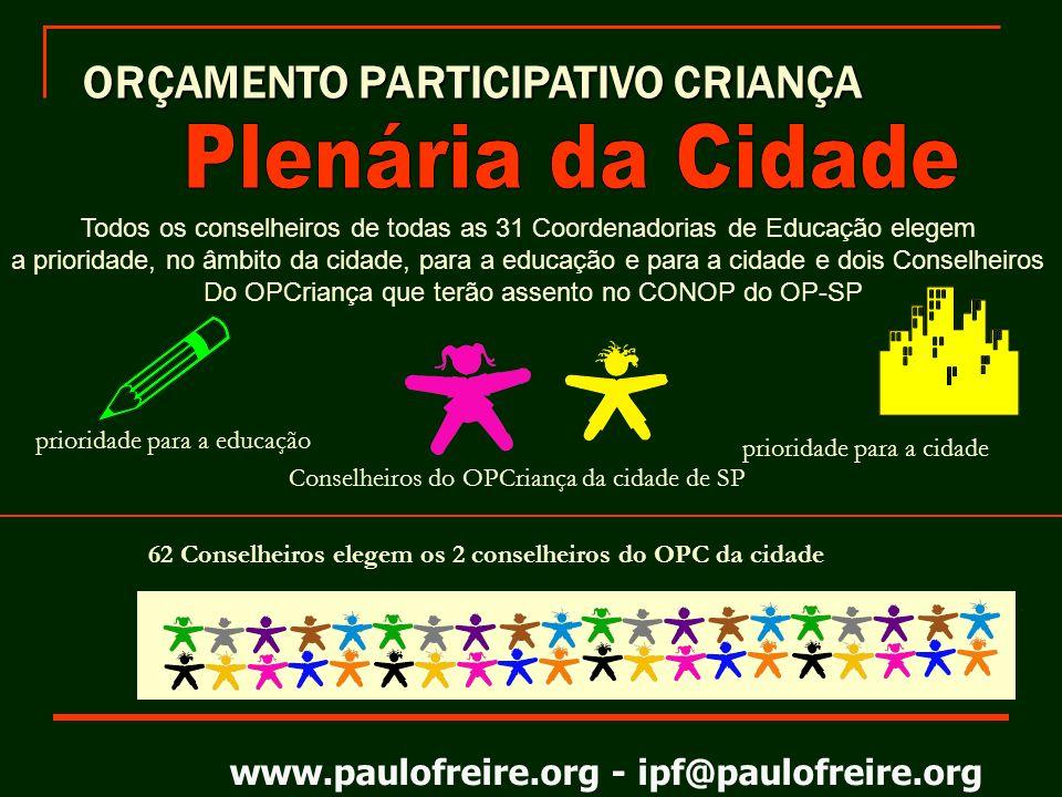 www.paulofreire.org - ipf@paulofreire.org Resultados Gerais Total de assembleias realizadas: 448 Total de participantes: 153.168 Total de delegados (as) eleitos: 1.818 Total de propostas para o OP Cidade: 4.527 Total de propostas para a Educação: 3.685 31 Encontros regionais 31 Plenárias regionais de delegados (as)