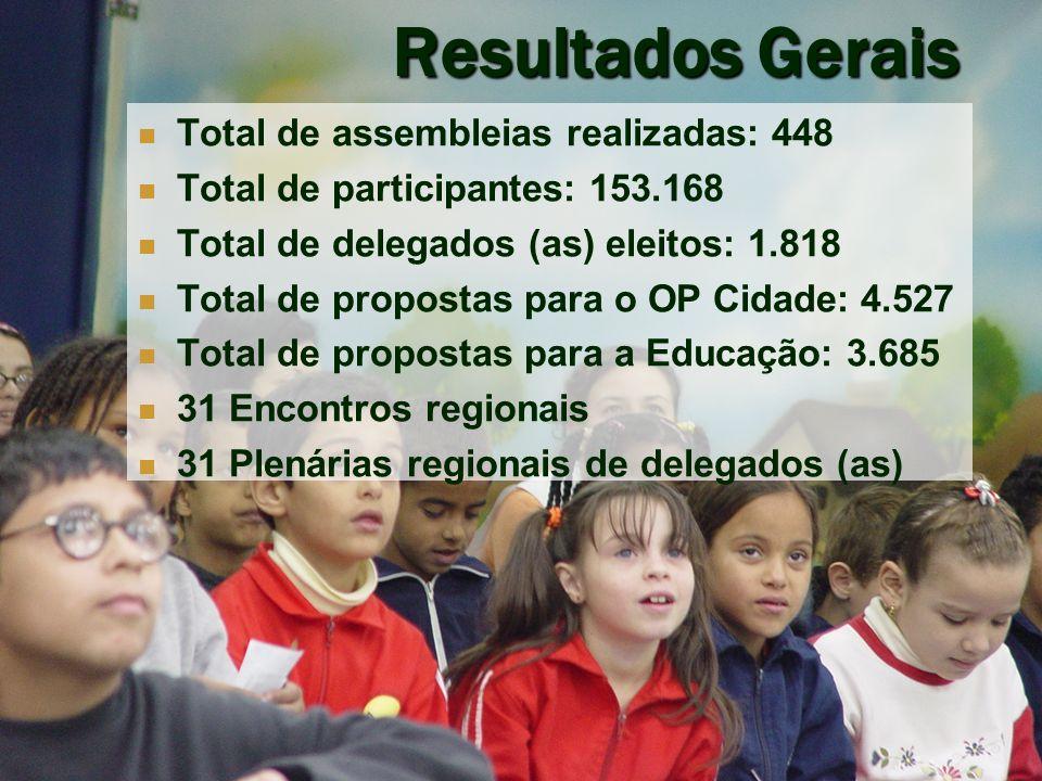 www.paulofreire.org - ipf@paulofreire.org Prioridades para a Educação Reforma e Cobertura da Quadra: 34.204 votos Implantação de Atividades Culturais e Esportivas: 15.301 votos Reforma da Escola: 9.851 votos Construção de Piscina: 7.679 votos Instalação de Armários para alunos: 7.594 votos