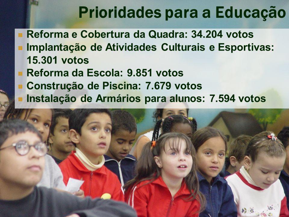 www.paulofreire.org - ipf@paulofreire.org Prioridades para o OP Cidade Construção de Áreas de Lazer: 18.406 votos Ampliação do Serviço de Segurança Urbana: 16.355 votos Programas de Geração de Emprego e Renda: 7.282 votos Construção de Clube da Cidade: 4.974 votos Ampliação da Pavimentação: 4.750 votos