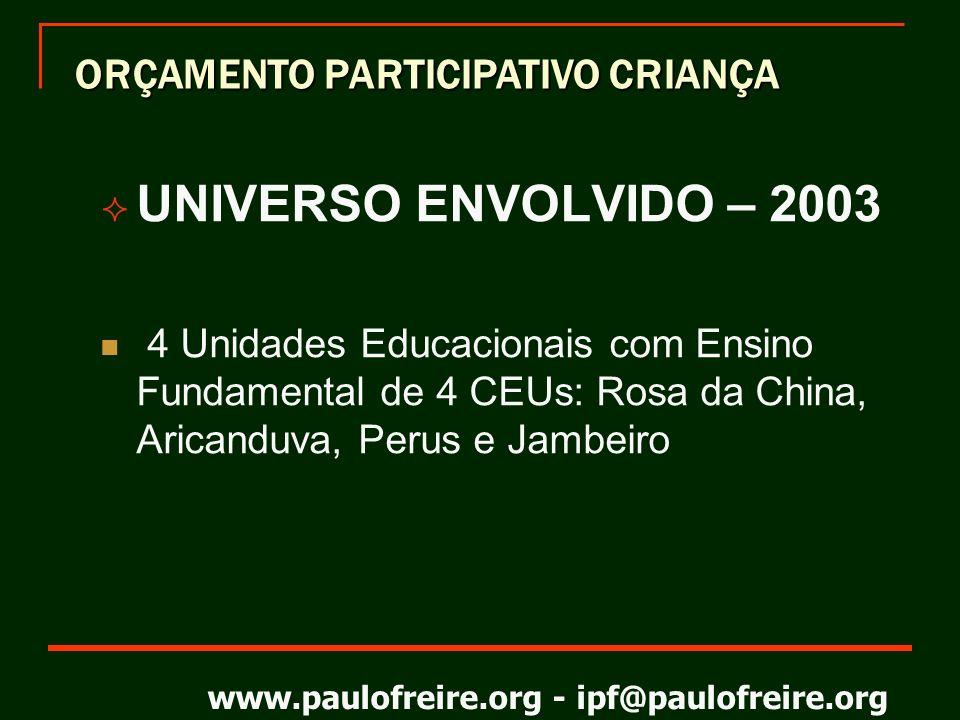 www.paulofreire.org - ipf@paulofreire.org UNIVERSO ENVOLVIDO - 2004 Todas as Unidades Educacionais com Ensino Fundamental da Rede Municipal de Ensino de SP Grupo Motor - 5 pólos, 13 turmas em cada pólo, 40 pessoas por turma, sendo 35 vagas para os funcionários da rede municipal de ensino e 5 vagas para a comunidade, incluindo representantes do OP-SP Grupo Faísca – de 20 a 26 crianças por Unidade Educacional com Ensino Fundamental = 504 UEs x 20 crianças = 10.080 participantes ORÇAMENTO PARTICIPATIVO CRIANÇA