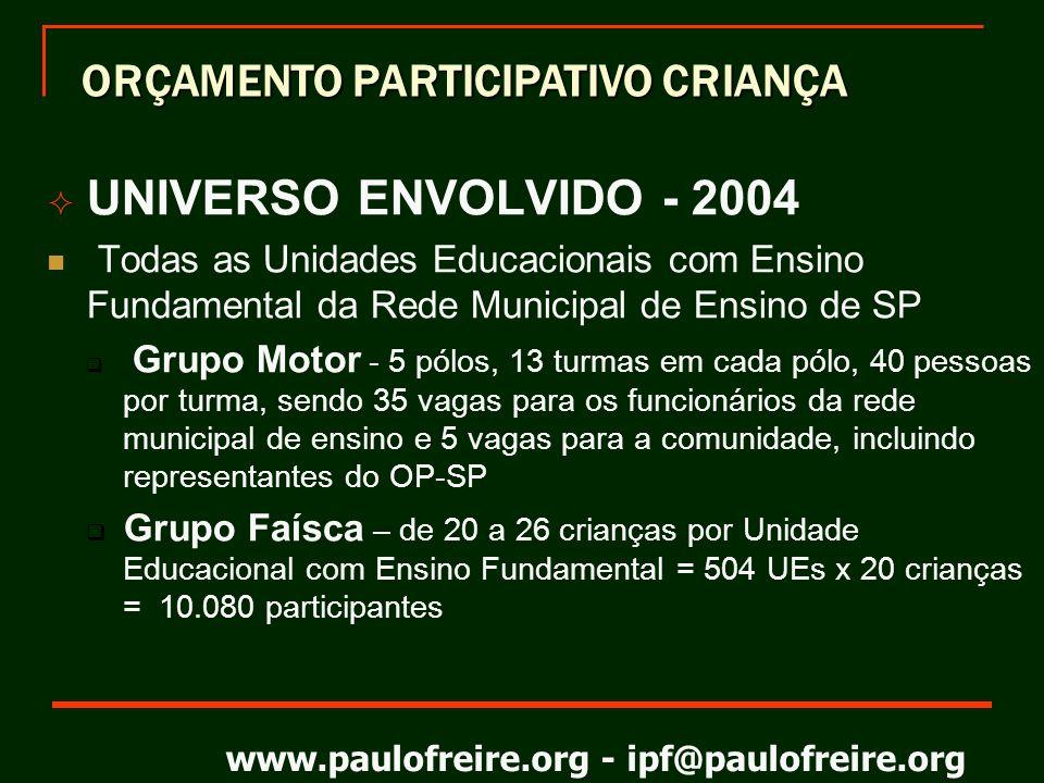 www.paulofreire.org - ipf@paulofreire.org Princípios metodológicos Em lugar de professor, com tradições fortemente doadoras, o Coordenador de Debates.