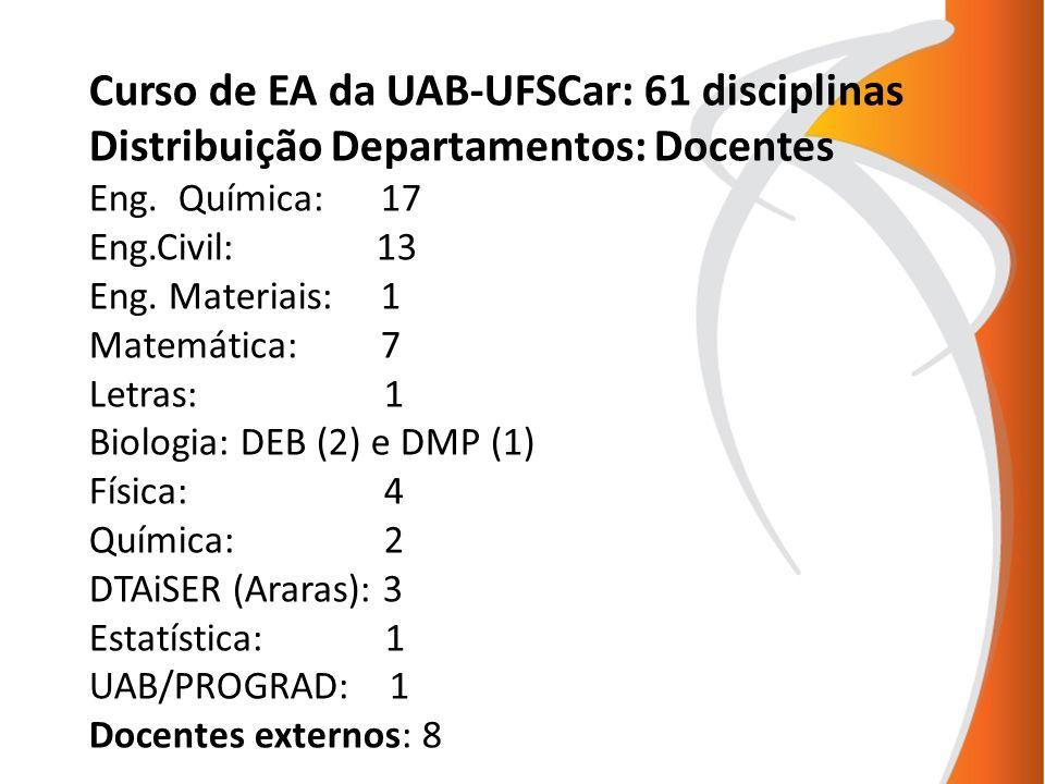Curso de EA da UAB-UFSCar: 61 disciplinas Distribuição Departamentos: Docentes Eng. Química: 17 Eng.Civil: 13 Eng. Materiais: 1 Matemática: 7 Letras: