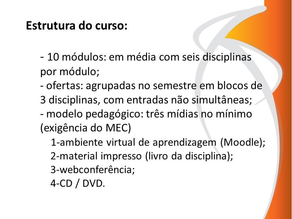 Estrutura do curso: - 10 módulos: em média com seis disciplinas por módulo; - ofertas: agrupadas no semestre em blocos de 3 disciplinas, com entradas